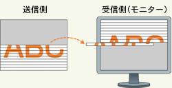 インターレース方式とプログレッシブ方式 | みるみるコラム | TOA株式会社